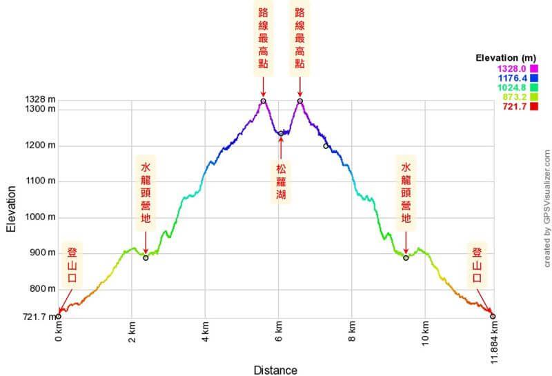 松蘿湖步道高度距離圖